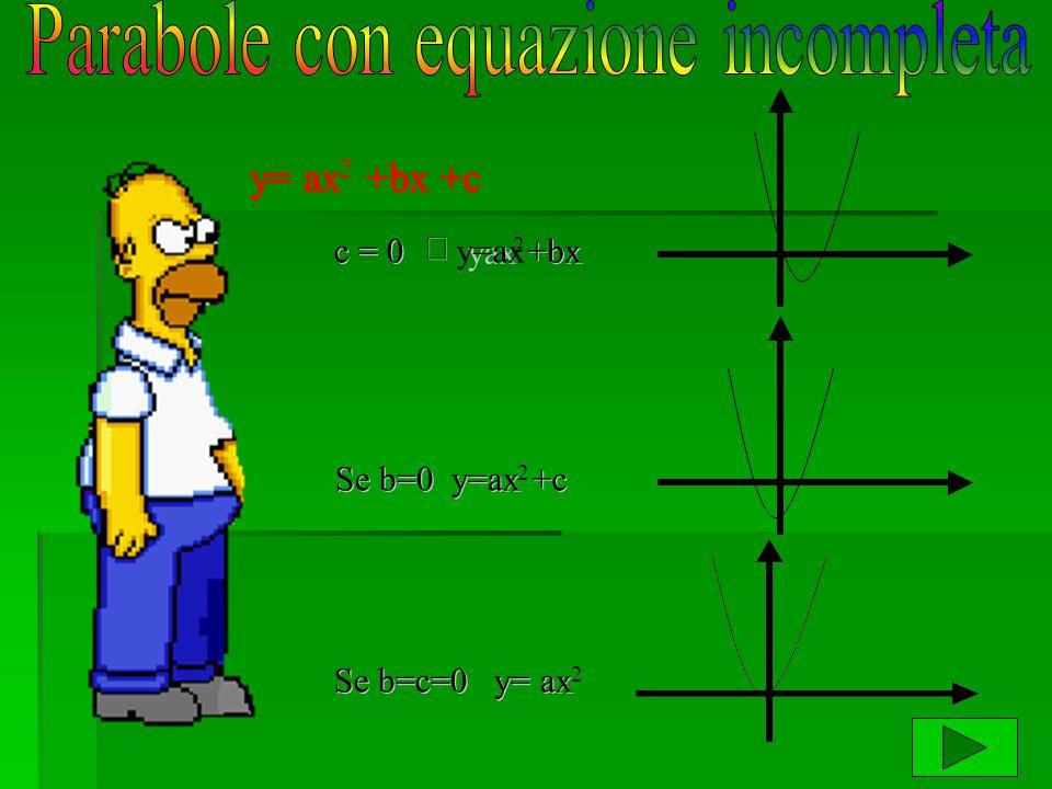 Parabole con equazione incompleta