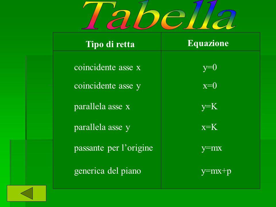 Tabella Equazione Tipo di retta coincidente asse x y=0