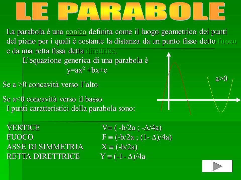 LE PARABOLE La parabola è una conica definita come il luogo geometrico dei punti.