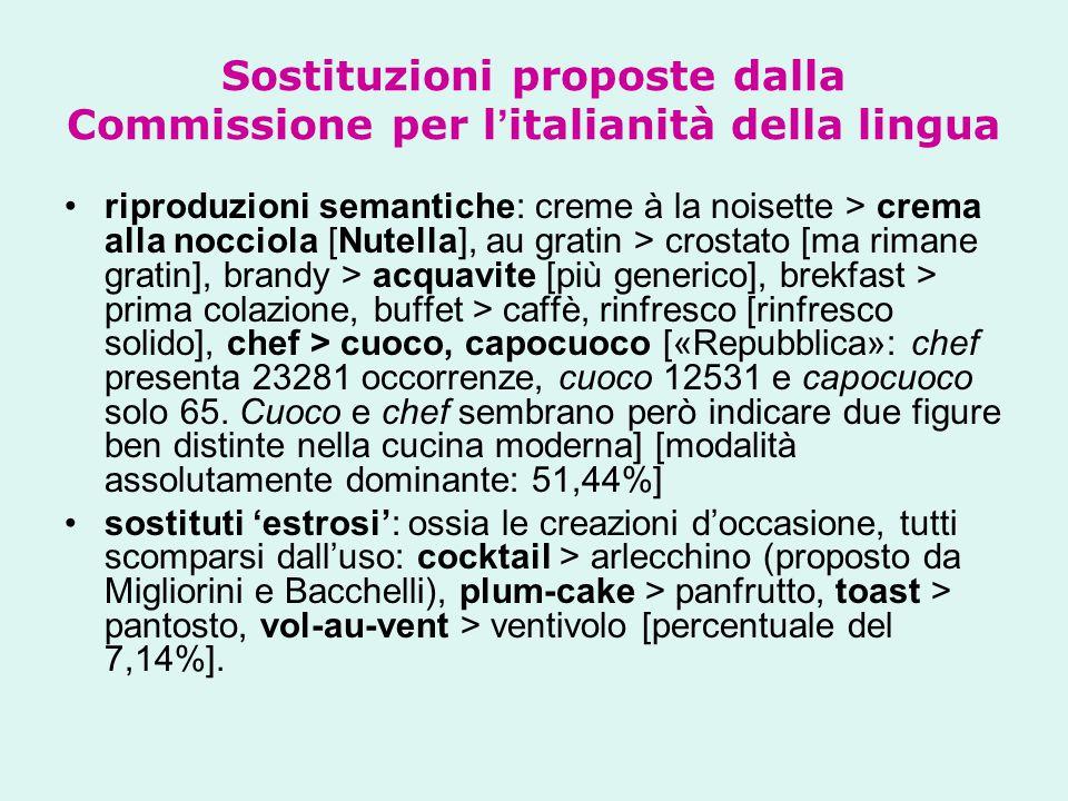 Sostituzioni proposte dalla Commissione per l'italianità della lingua