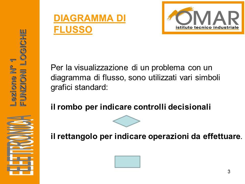ELETTRONICA DIAGRAMMA DI FLUSSO FUNZIONI LOGICHE Lezione N° 1