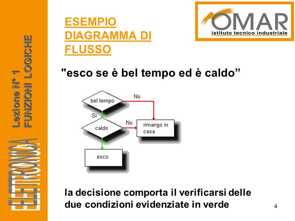ELETTRONICA ESEMPIO DIAGRAMMA DI FLUSSO