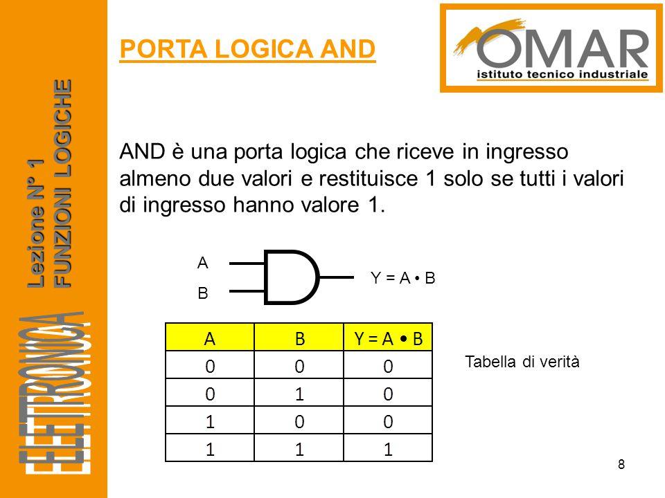 ELETTRONICA PORTA LOGICA AND FUNZIONI LOGICHE Lezione N° 1