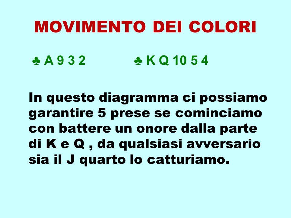 MOVIMENTO DEI COLORI ♣ A 9 3 2 ♣ K Q 10 5 4