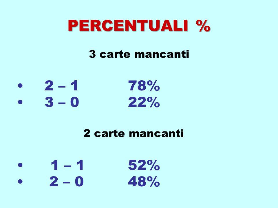 PERCENTUALI % 2 – 1 78% 3 – 0 22% 1 – 1 52% 2 – 0 48% 3 carte mancanti