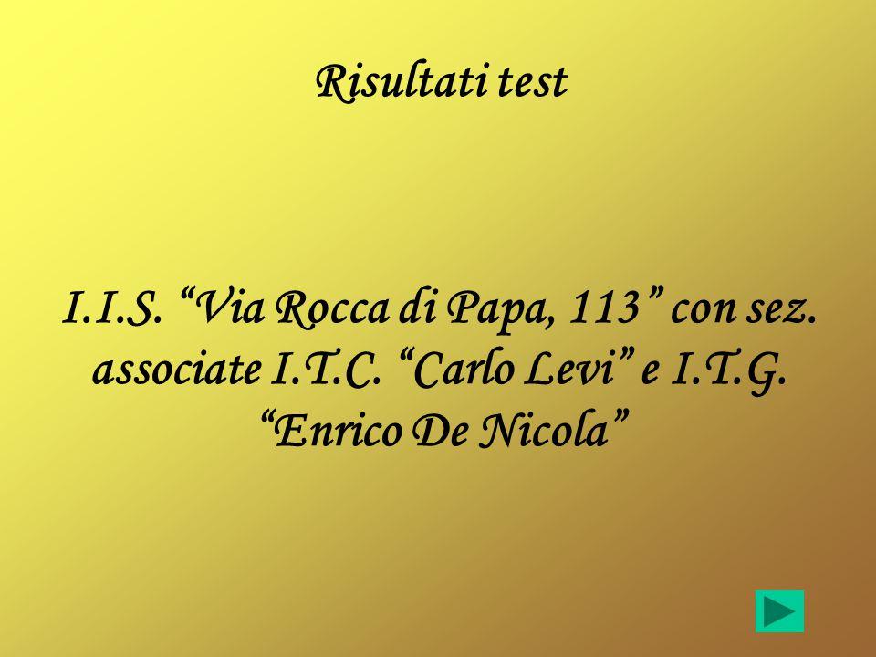 Risultati test I.I.S. Via Rocca di Papa, 113 con sez.