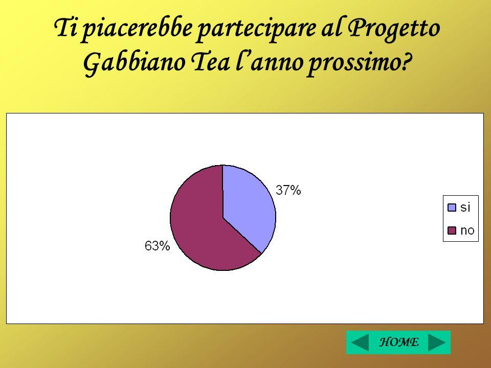 Ti piacerebbe partecipare al Progetto Gabbiano Tea l'anno prossimo