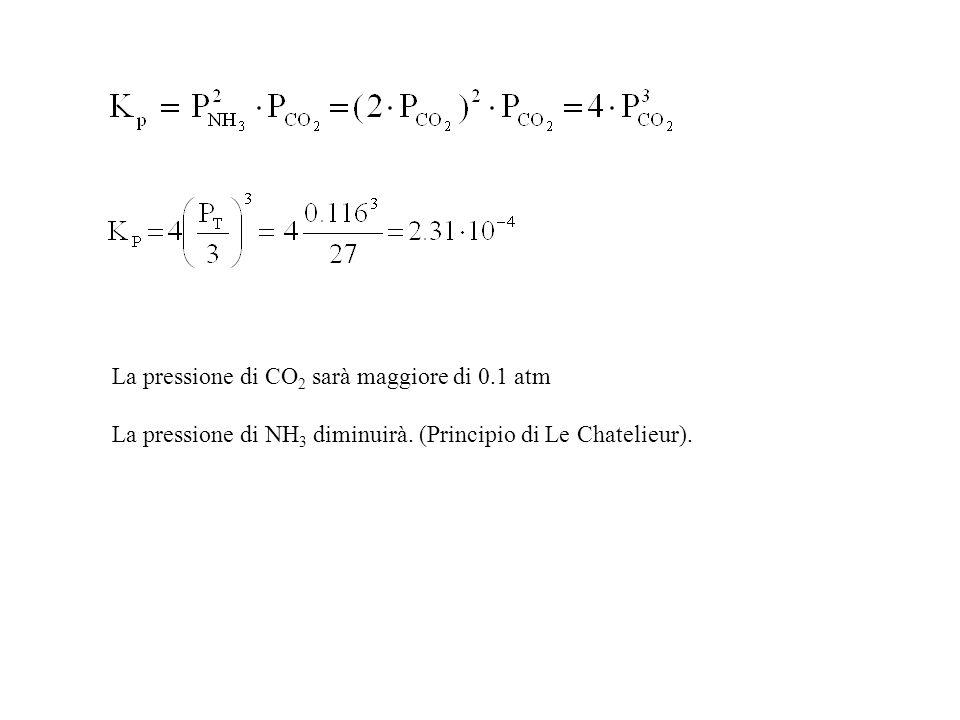 La pressione di CO2 sarà maggiore di 0.1 atm