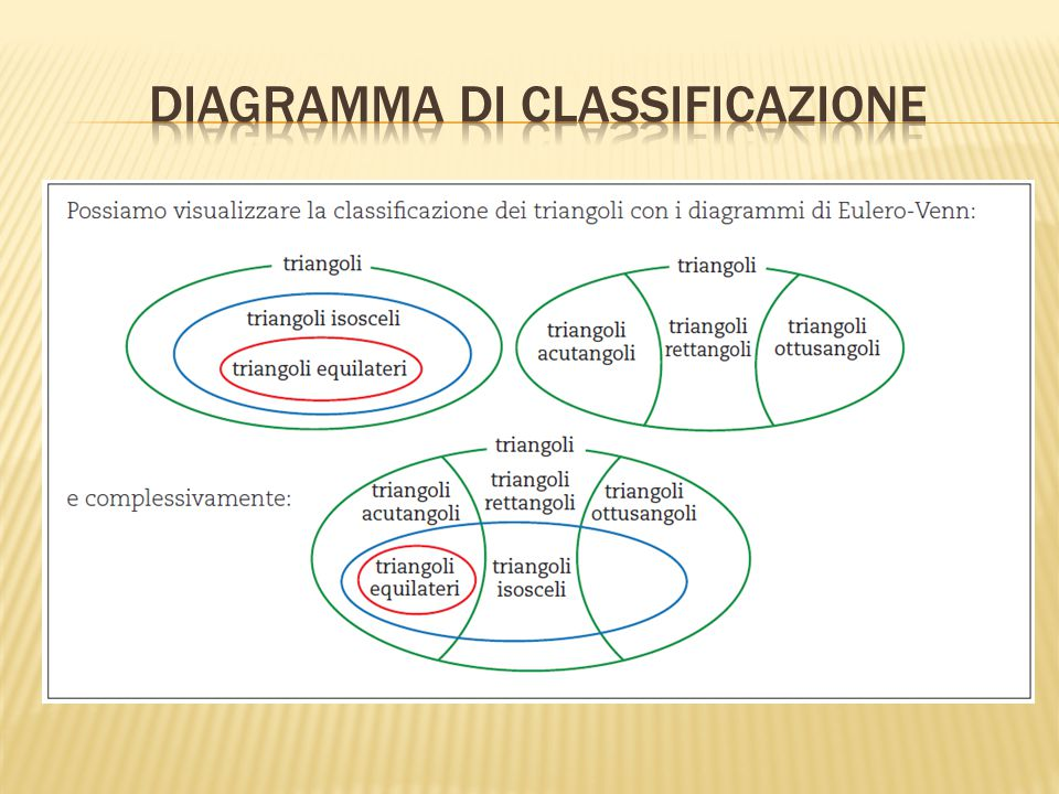 Diagramma di Classificazione