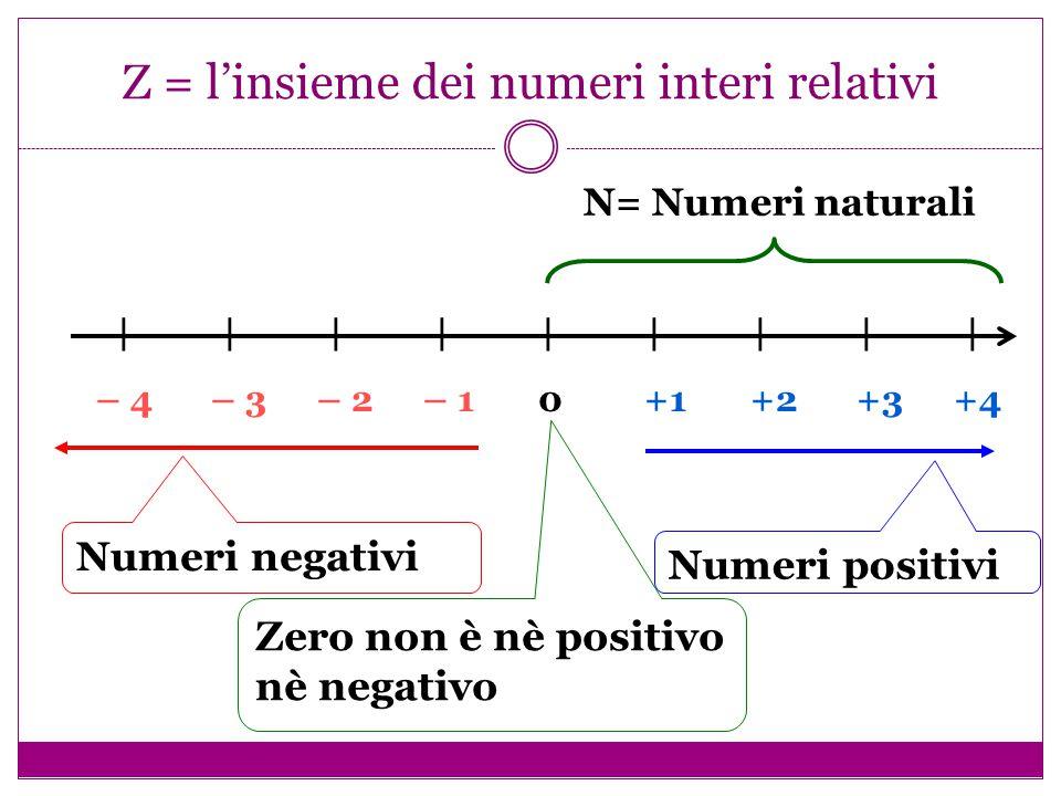 Z = l'insieme dei numeri interi relativi