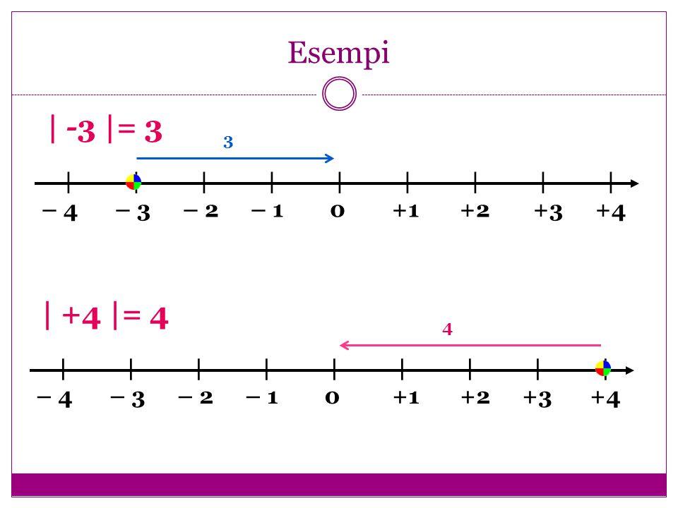Esempi | -3 |= 3 | +4 |= 4 | | | | | | | | |