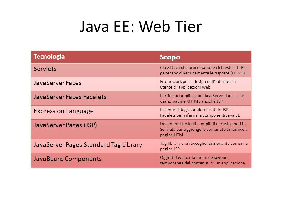 Java EE: Web Tier Scopo Tecnologia Servlets JavaServer Faces