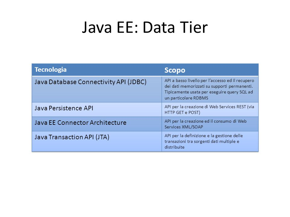 Java EE: Data Tier Scopo Tecnologia