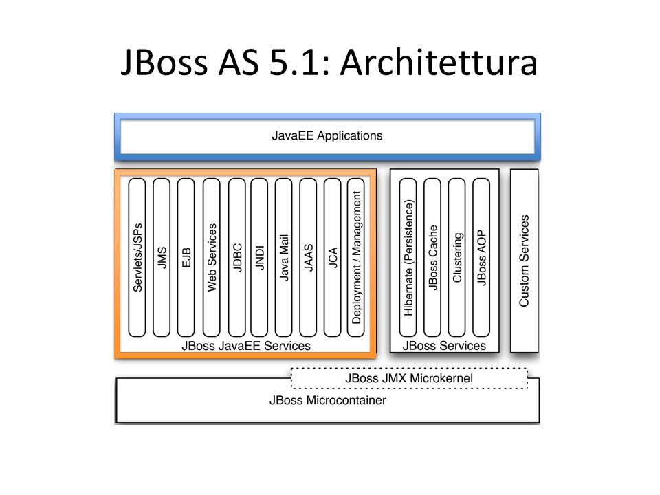 JBoss AS 5.1: Architettura