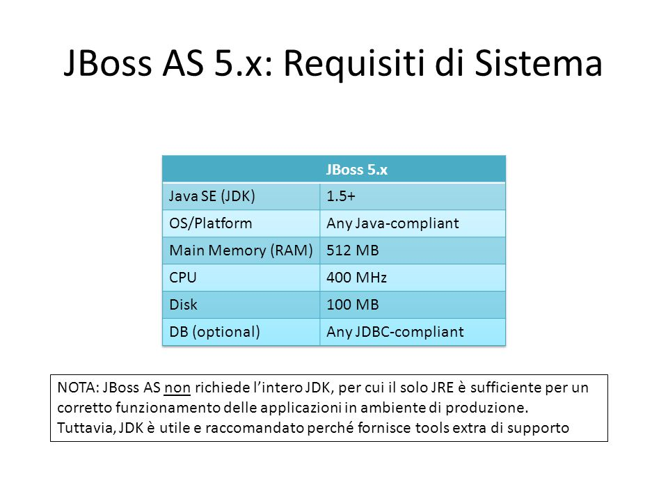 JBoss AS 5.x: Requisiti di Sistema