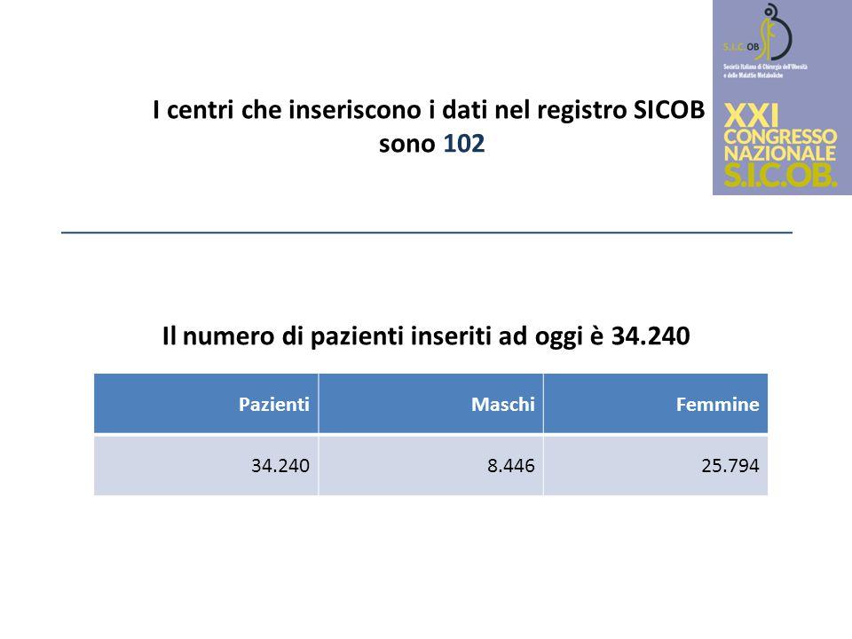I centri che inseriscono i dati nel registro SICOB sono 102