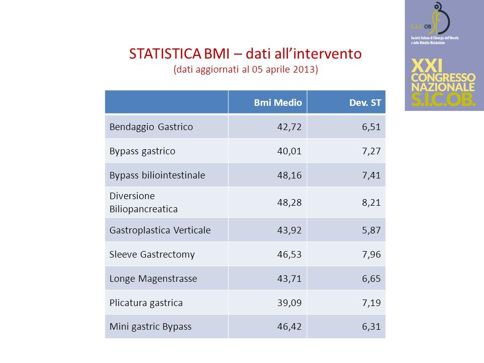 STATISTICA BMI – dati all'intervento (dati aggiornati al 05 aprile 2013)
