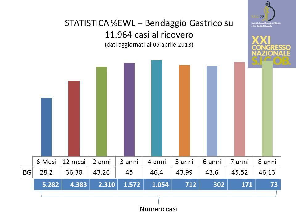 STATISTICA %EWL – Bendaggio Gastrico su 11