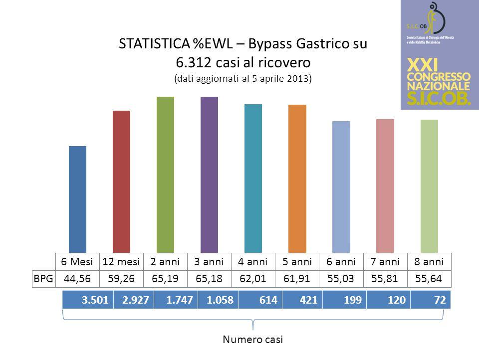 STATISTICA %EWL – Bypass Gastrico su 6
