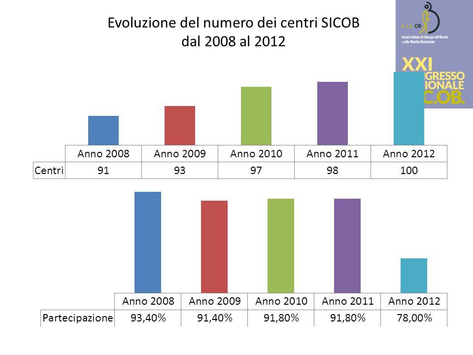 Evoluzione del numero dei centri SICOB