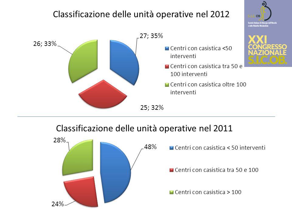 Classificazione delle unità operative nel 2012