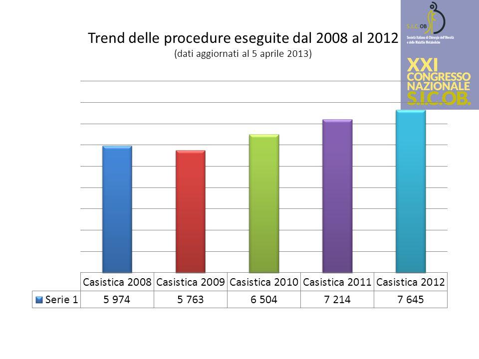 Trend delle procedure eseguite dal 2008 al 2012 (dati aggiornati al 5 aprile 2013)