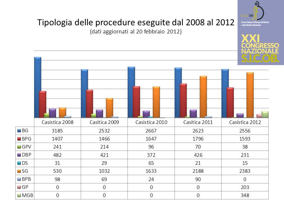Tipologia delle procedure eseguite dal 2008 al 2012