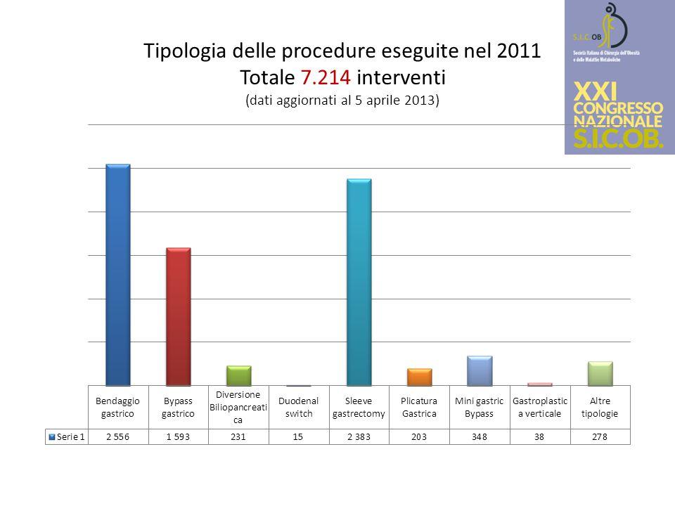 Tipologia delle procedure eseguite nel 2011 Totale 7