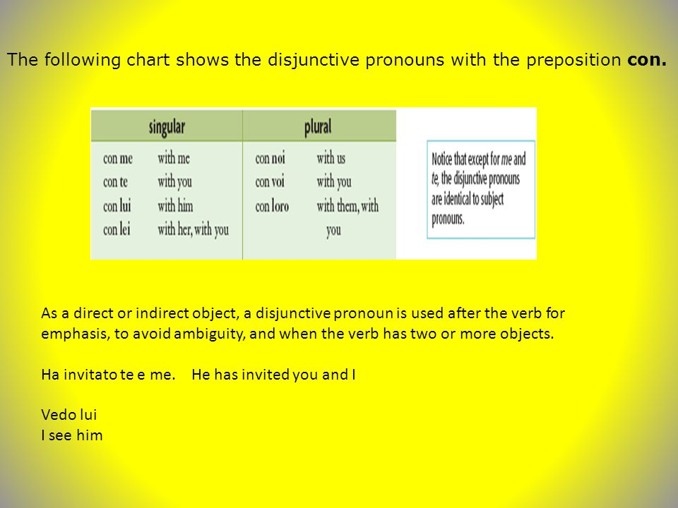 The following chart shows the disjunctive pronouns with the preposition con.