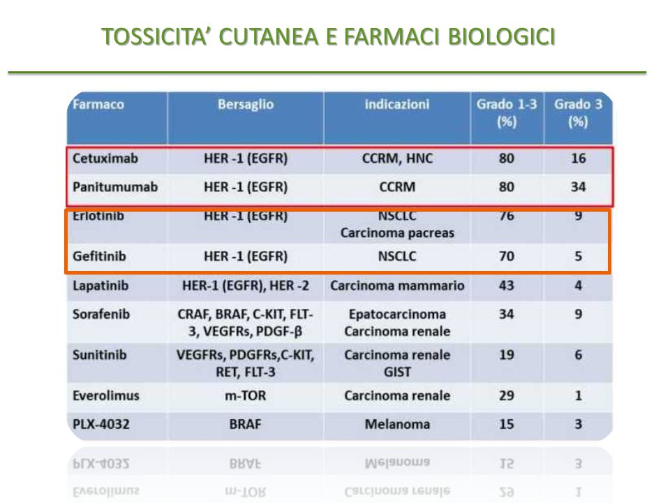 TOSSICITA' CUTANEA E FARMACI BIOLOGICI