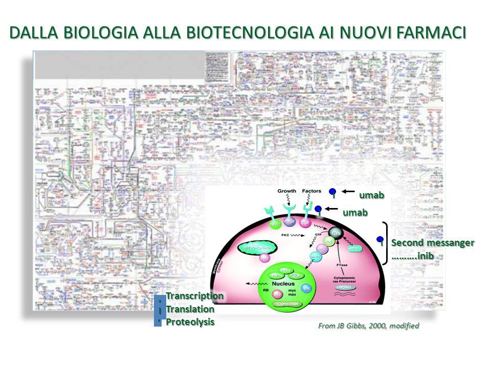 DALLA BIOLOGIA ALLA BIOTECNOLOGIA AI NUOVI FARMACI