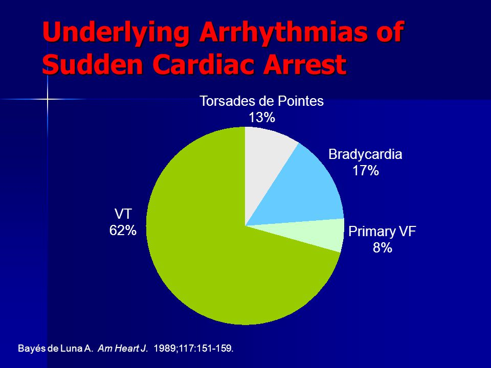 Underlying Arrhythmias of Sudden Cardiac Arrest