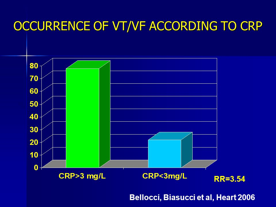 OCCURRENCE OF VT/VF ACCORDING TO CRP