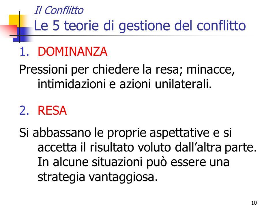 Il Conflitto Le 5 teorie di gestione del conflitto