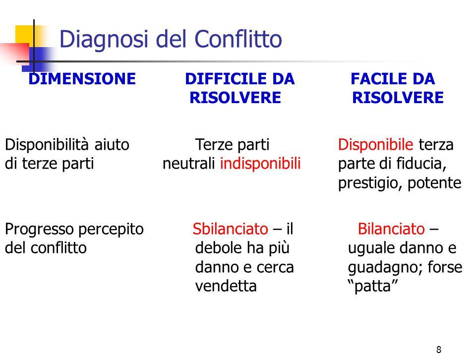 Diagnosi del Conflitto
