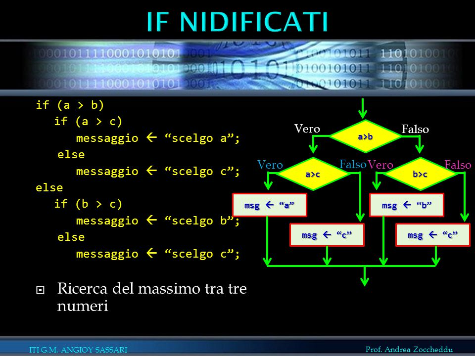 IF NIDIFICATI Ricerca del massimo tra tre numeri if (a > b)