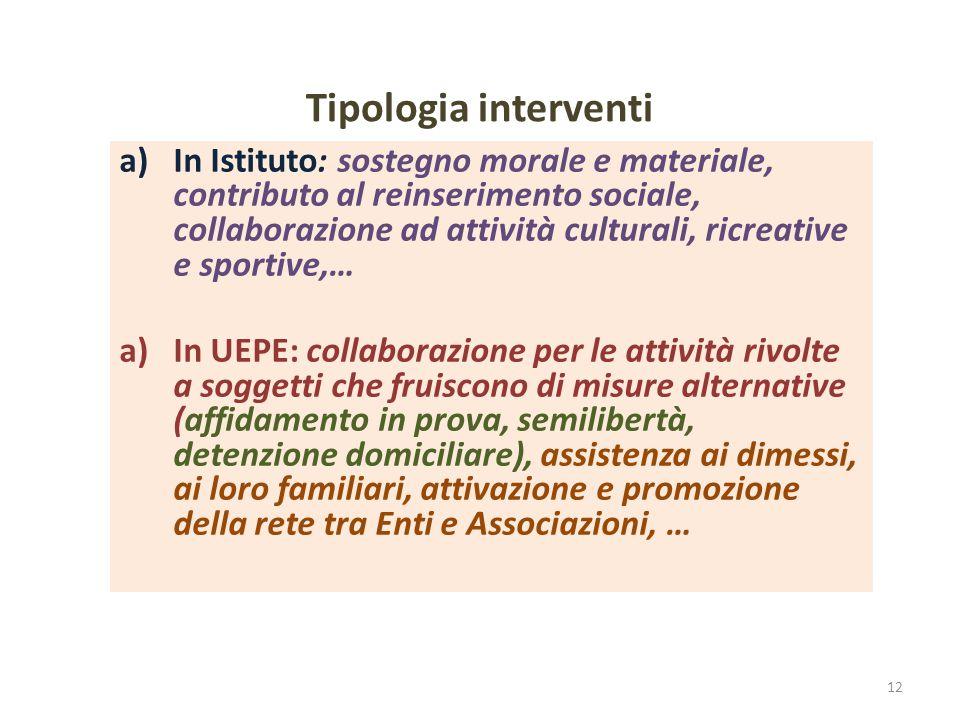 Tipologia interventi