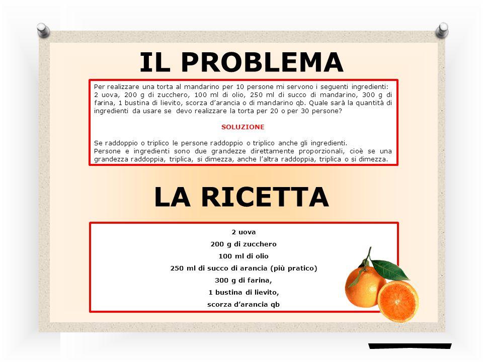 250 ml di succo di arancia (più pratico)