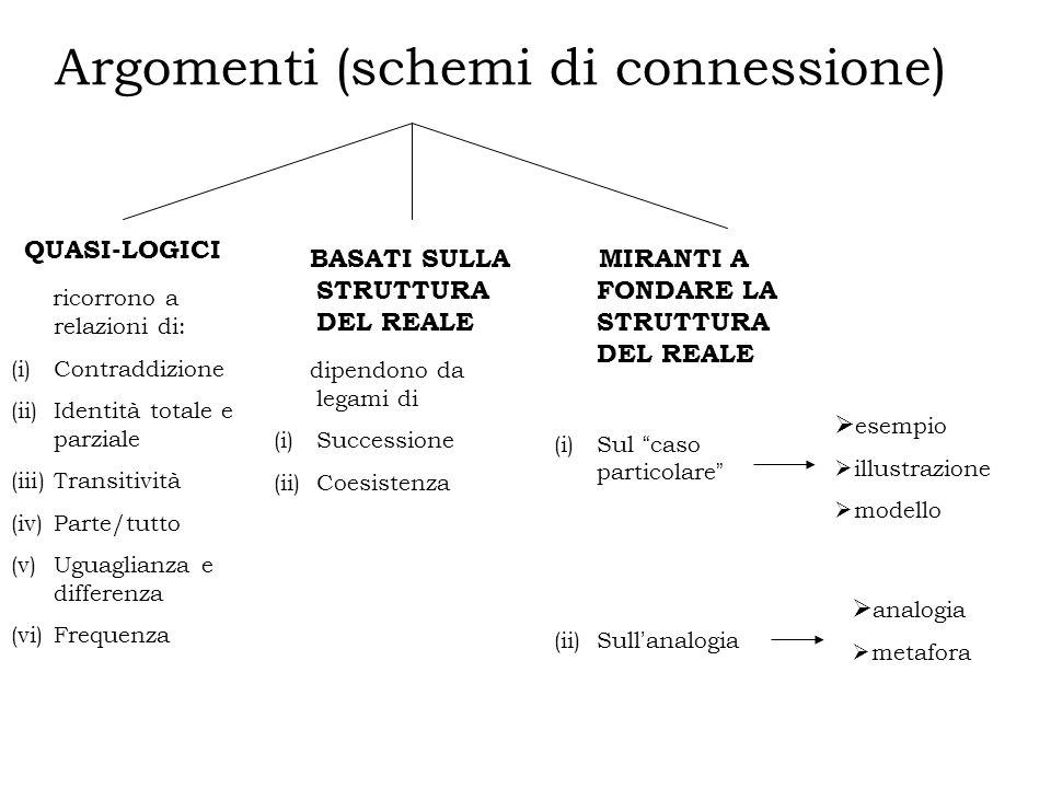 Argomenti (schemi di connessione)