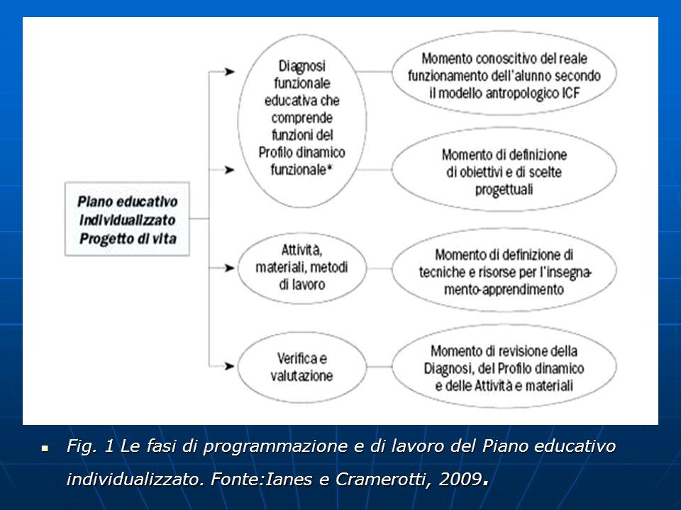 Fig. 1 Le fasi di programmazione e di lavoro del Piano educativo individualizzato.