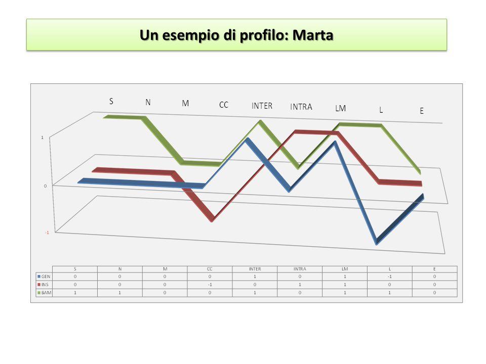 Un esempio di profilo: Marta