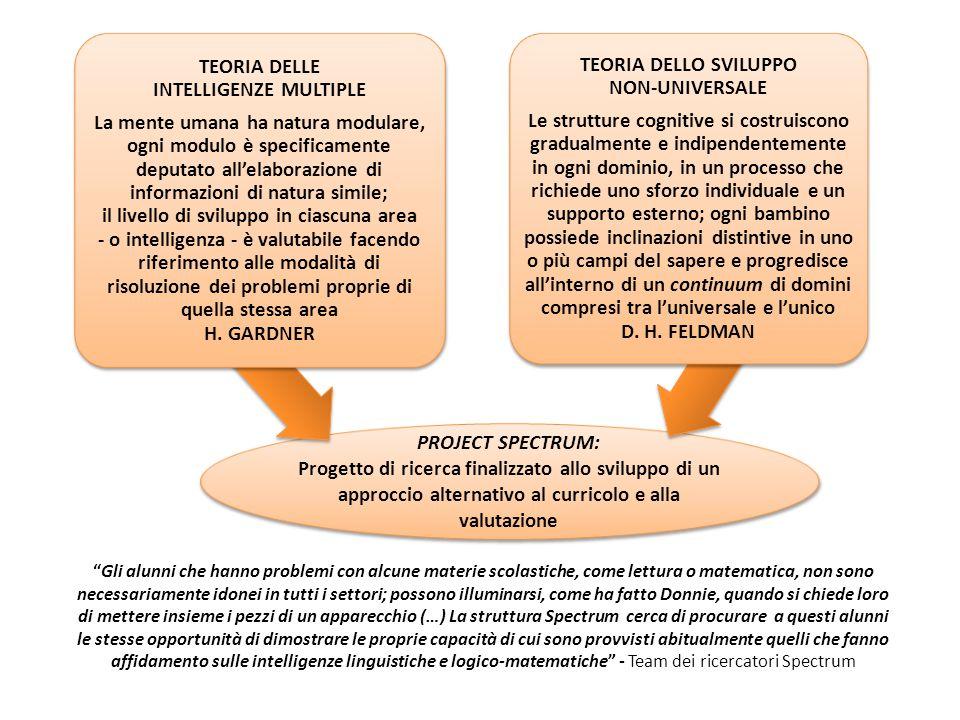 INTELLIGENZE MULTIPLE il livello di sviluppo in ciascuna area