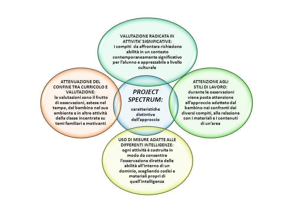 PROJECT SPECTRUM: caratteristiche distintive dell'approccio