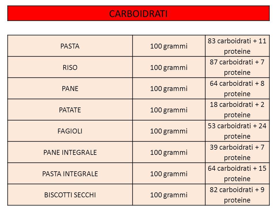 CARBOIDRATI PASTA 100 grammi 83 carboidrati + 11 proteine RISO