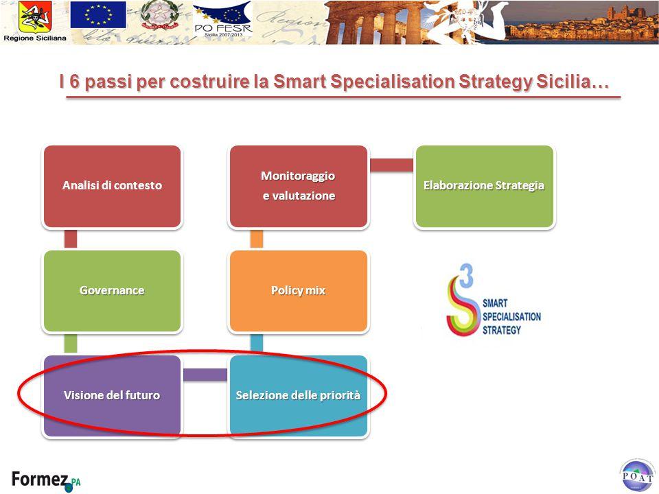 I 6 passi per costruire la Smart Specialisation Strategy Sicilia…