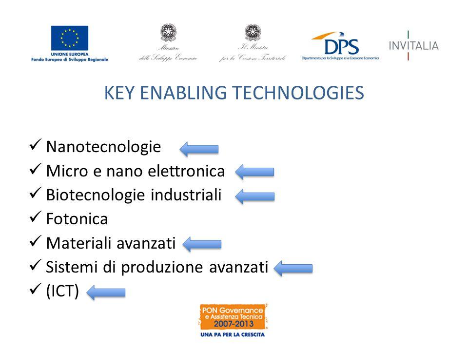 KEY ENABLING TECHNOLOGIES