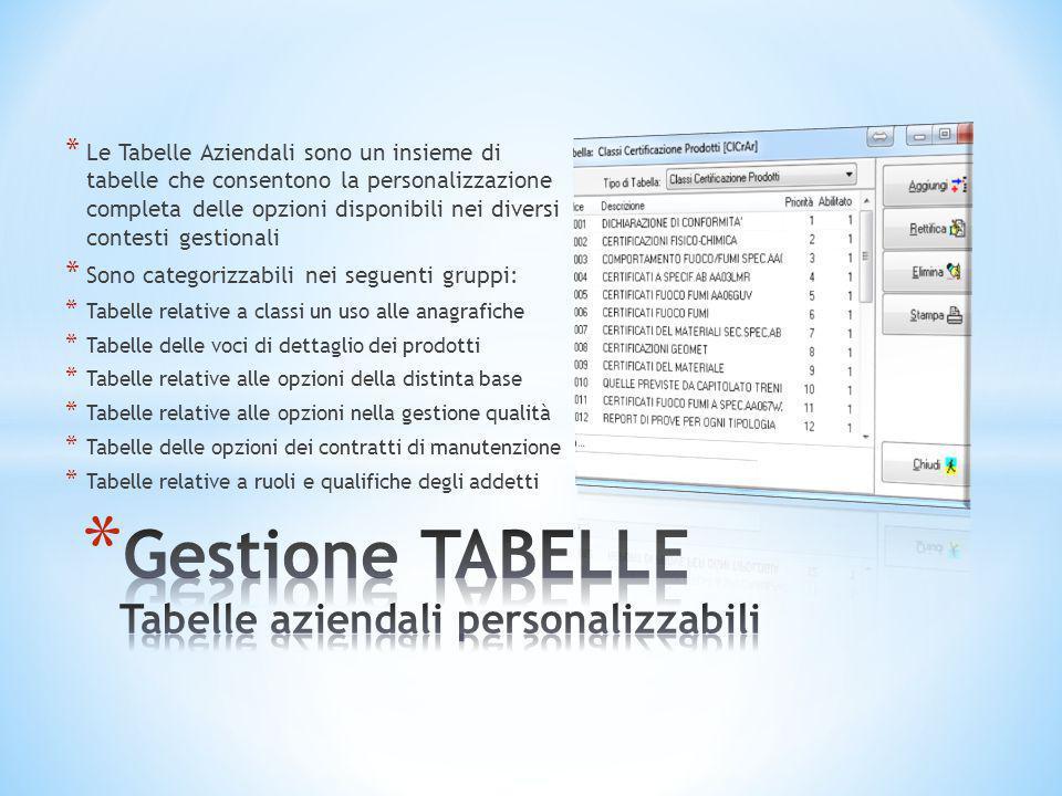 Gestione TABELLE Tabelle aziendali personalizzabili