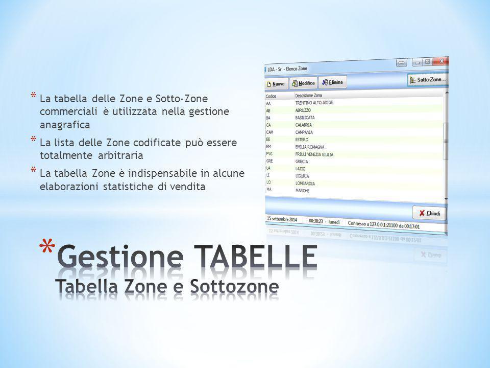 Gestione TABELLE Tabella Zone e Sottozone
