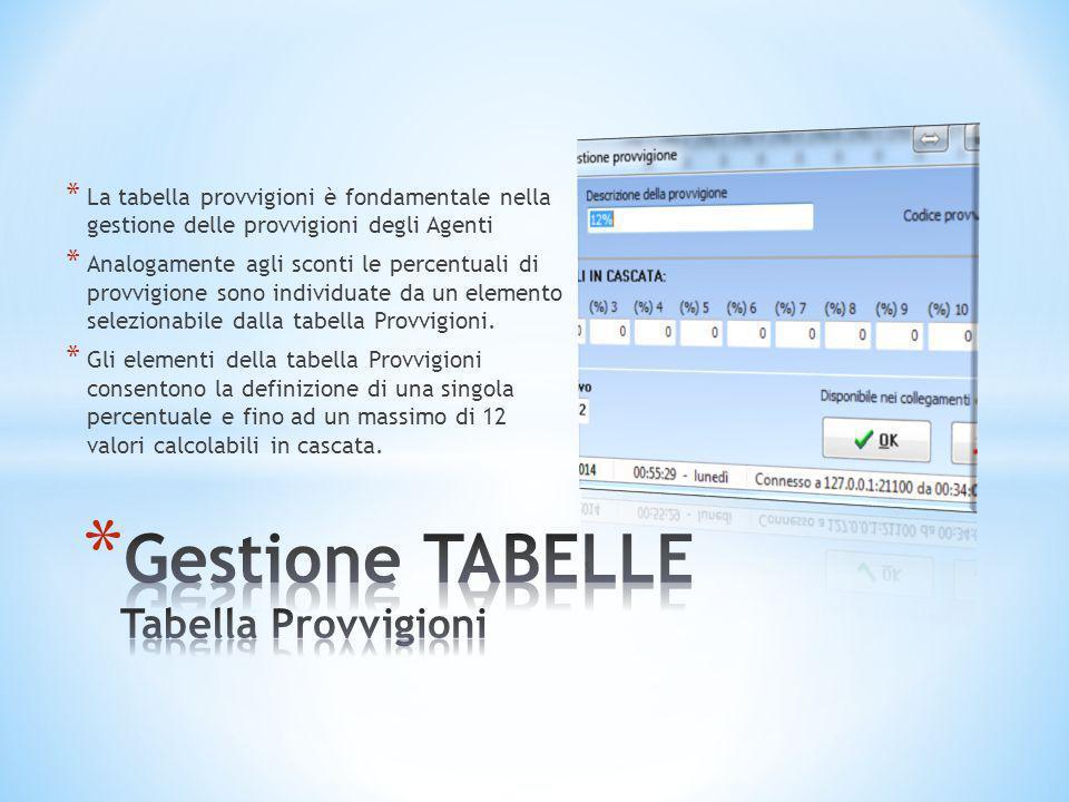 Gestione TABELLE Tabella Provvigioni