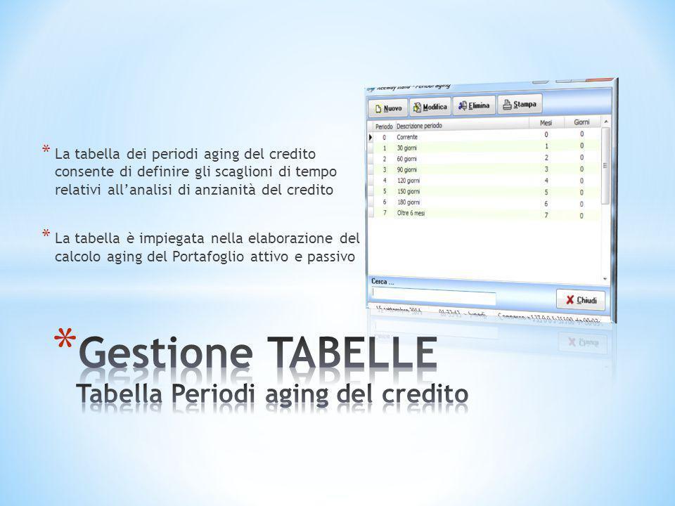 Gestione TABELLE Tabella Periodi aging del credito